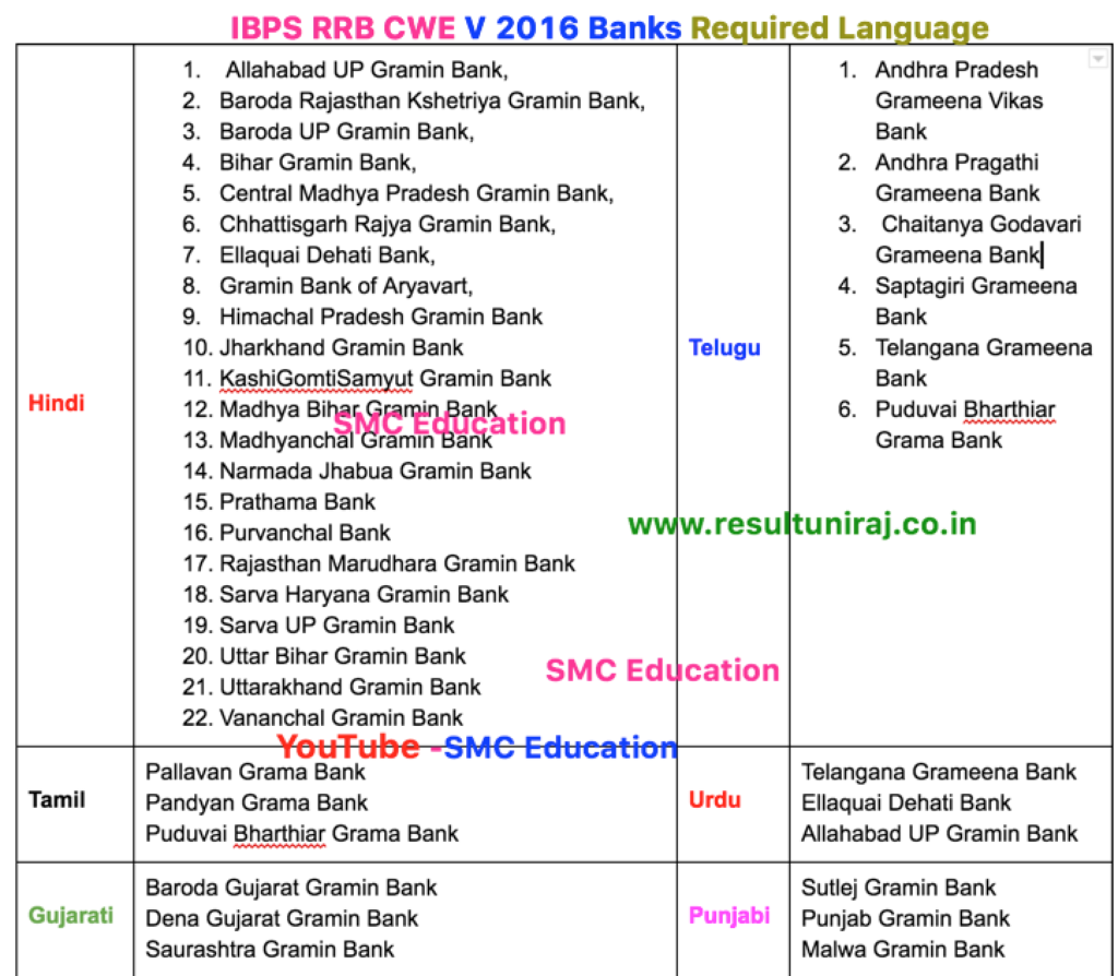 ibps-rrb-gramin-banks-required-language
