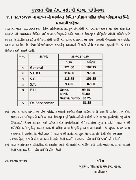 Gujarat Bin Sachivalay Clerk Result 2016