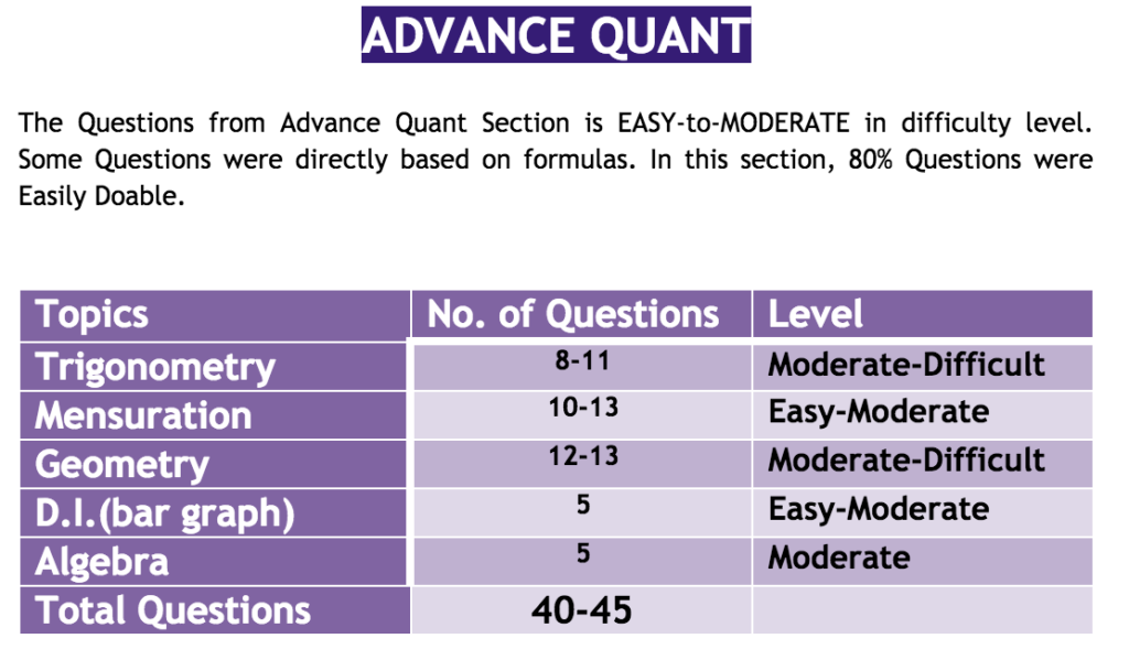 SSCAdda SSC CGL 30 November Quantitative Aptitude Analysis