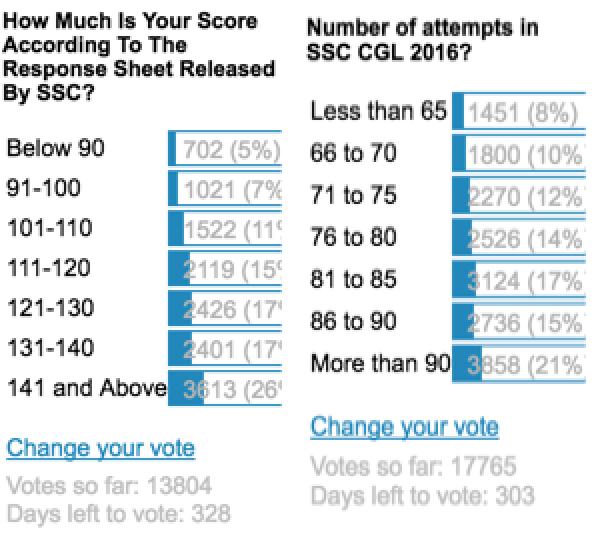 SSCAdda Voting Poll About SSC CGL Score & Attempted Questions