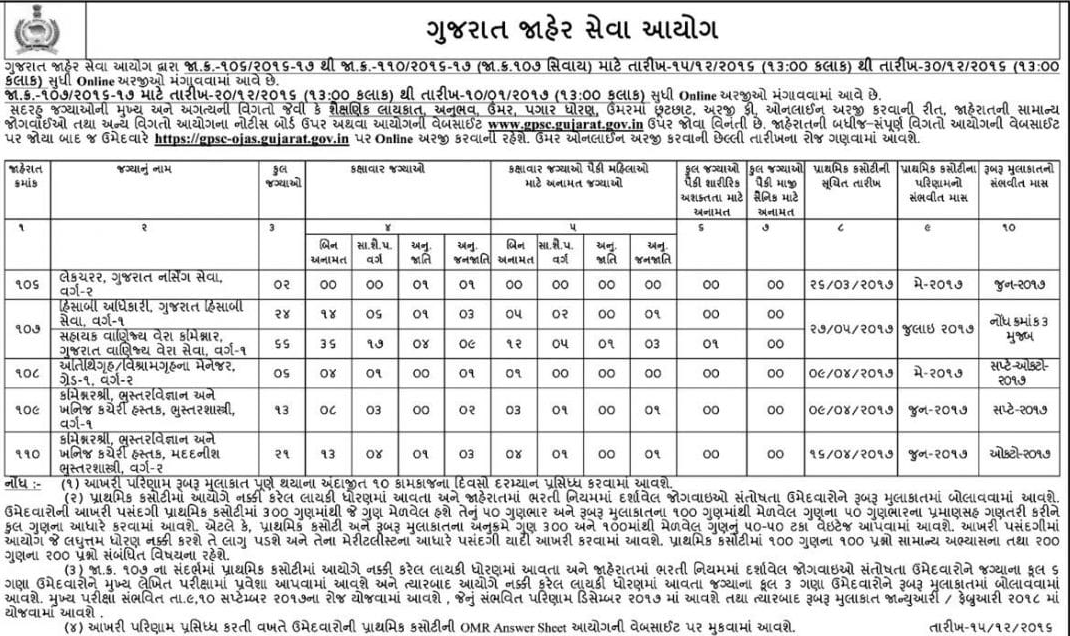 Gpsc cto recruitment 2018 gujarat geologist accounts officer jobs eligibility criteria for gpsc cto recruitment 2018 gujarat geologist accounts officer jobs online form spiritdancerdesigns Gallery
