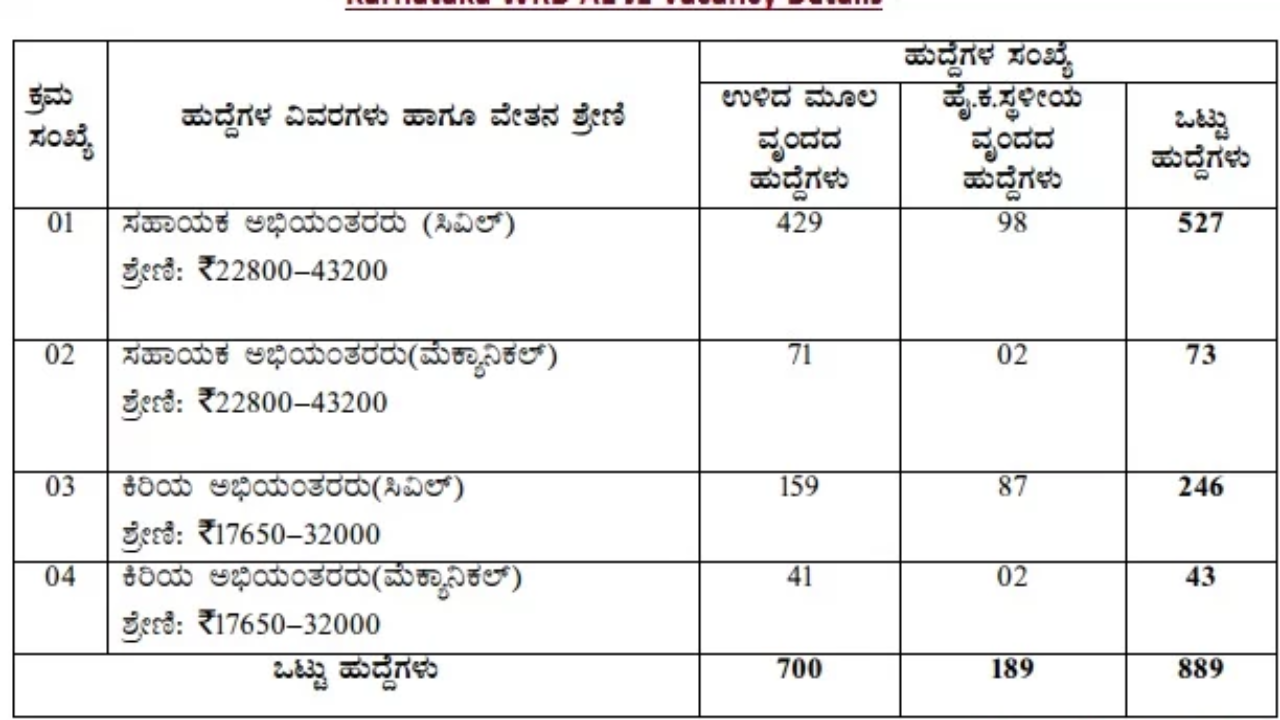 Karnataka Water Resource Department Recruitment 2018 KPSC WRD AE JE