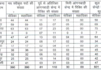 ICDS Recruitment in Bihar 2017