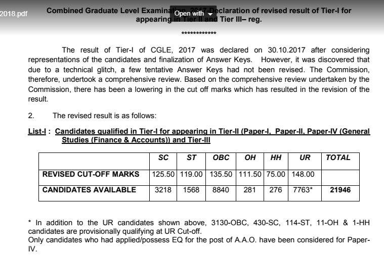 SSC CGL tier 01 Revised Cut-off