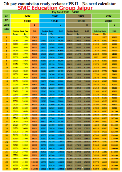 Rajasthan 7th Pay Commission Pay Matrix- Pay Calculator