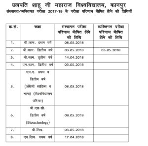 CSJM Kanpur University Result 2018