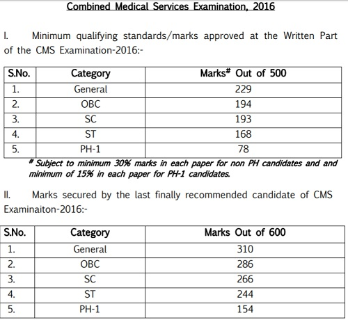 UPSC CMS Cutoff Marks 2019, Combined Medical Services Exam
