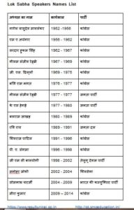 Lok Sabha Speakers Names