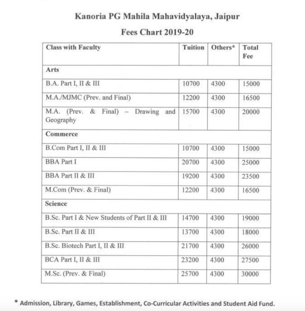 Kanoria College FEE for UG & PG Course
