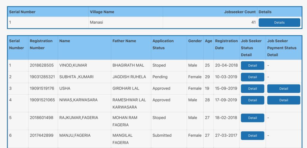 Manasi Village Berojgari Bhatta list on Jan Soochna Portal.Manasi is a small village in Laxmangarh Tehsil and Sikar District.